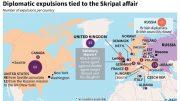 Spy row aggravates as US, EU expel over 100 Russian diplomats